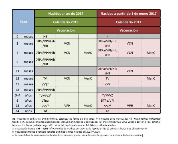 Nuevo calendario vacunacion